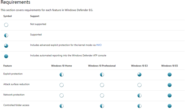 Part 8 – Configure Microsoft Intune – Windows Defender Exploit Guard