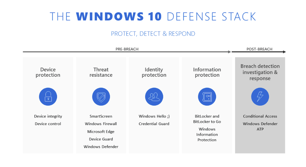 Part 8 – Configure Microsoft Intune – Windows Defender