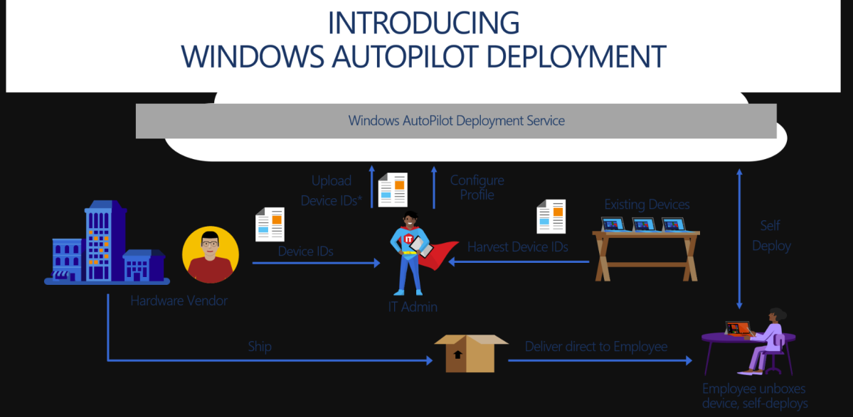Part 14 – Configure Microsoft Intune – Windows Autopilot