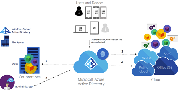 How does a hybrid Azure AD join work? – All about Enterprise